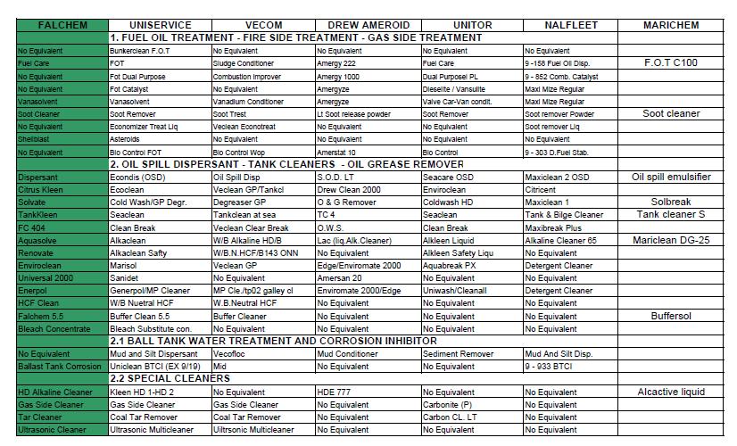 equivalent list